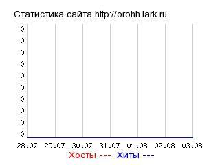 GiStaT.RU  - Рейтинг мобильных сайтов